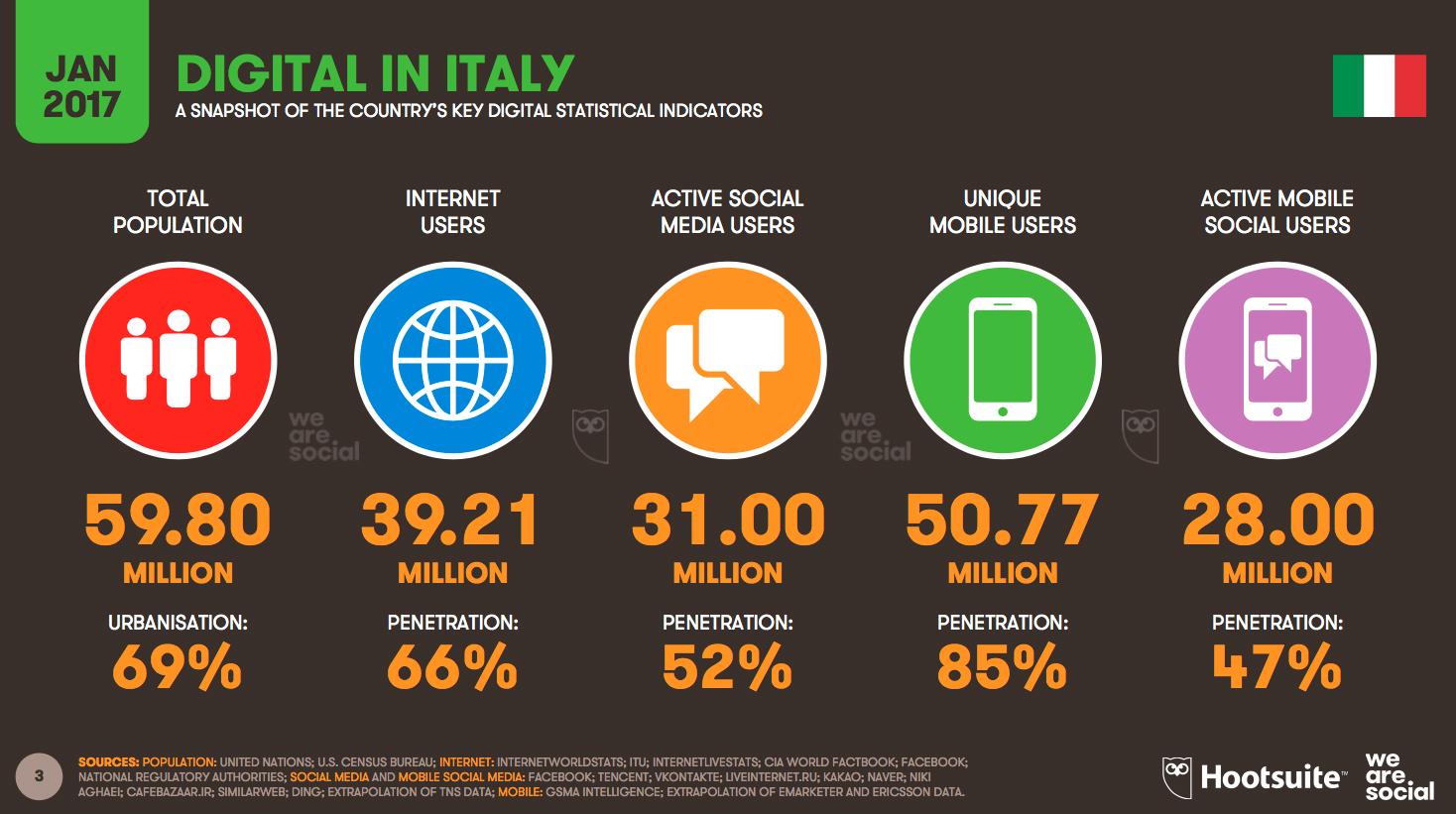2017: il digitale in Italia | Glocos Agenzia di Comunicazione